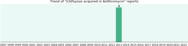 Dr issada thongtrangan azithromycin