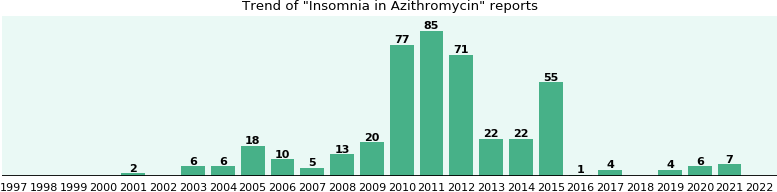 Could Azithromycin cause Insomnia?