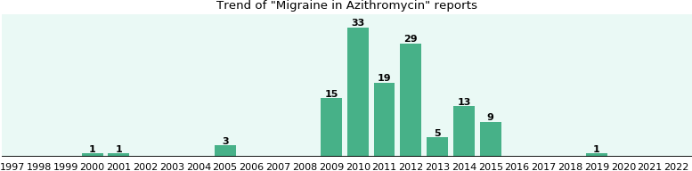 Azithromycin monodose alcohol metilico