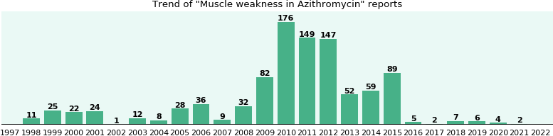 Could Azithromycin cause Muscle weakness?