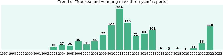 Azithromycin side effects nausea vomiting