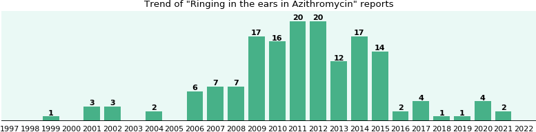 Could Azithromycin cause Ringing in the ears?