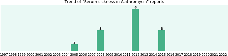 Could Azithromycin cause Serum sickness?