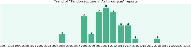 Could Azithromycin cause Tendon rupture?