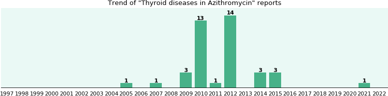 Could Azithromycin cause Thyroid diseases?