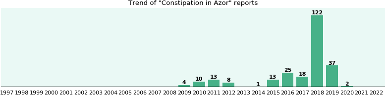 Could Azor cause Constipation?