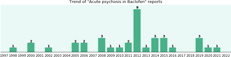 Could Baclofen cause Acute psychosis?