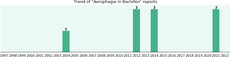Could Baclofen cause Aerophagia?