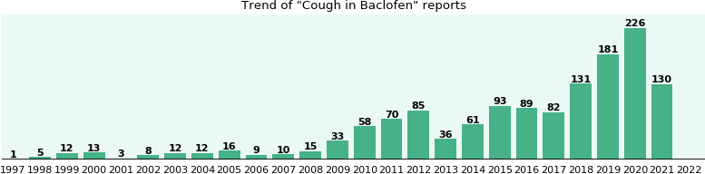 Could Baclofen cause Cough?