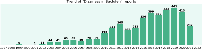 Could Baclofen cause Dizziness?