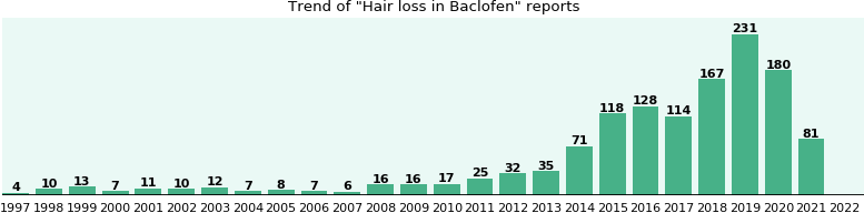 Could Baclofen cause Hair loss?