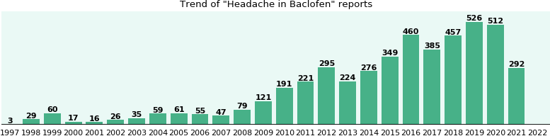 Could Baclofen cause Headache?