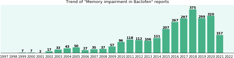 Could Baclofen cause Memory impairment?