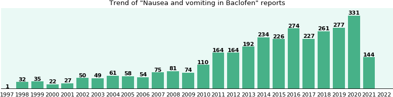 Could Baclofen cause Nausea and vomiting?
