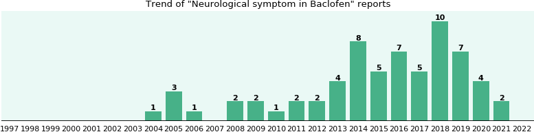 Could Baclofen cause Neurological symptom?