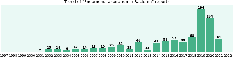 Could Baclofen cause Pneumonia aspiration?