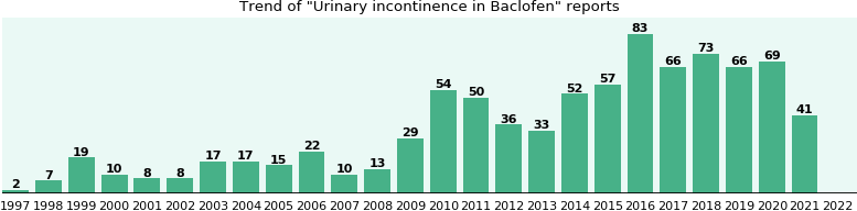 Could Baclofen cause Urinary incontinence?
