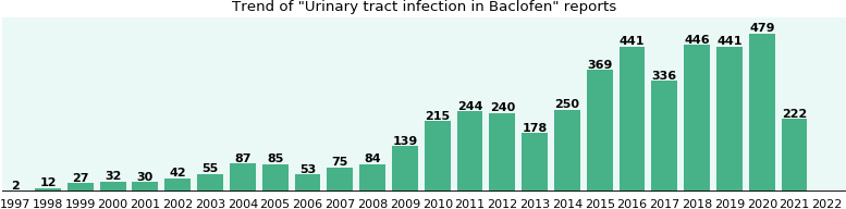 Could Baclofen cause Urinary tract infection?