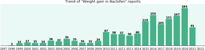 Could Baclofen cause Weight gain?