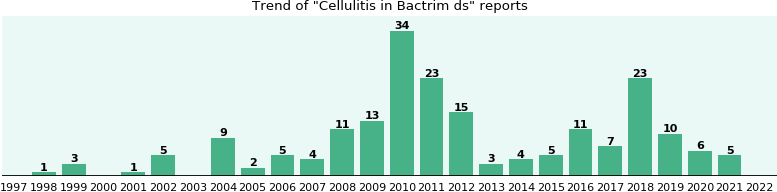 Could Bactrim ds cause Cellulitis?