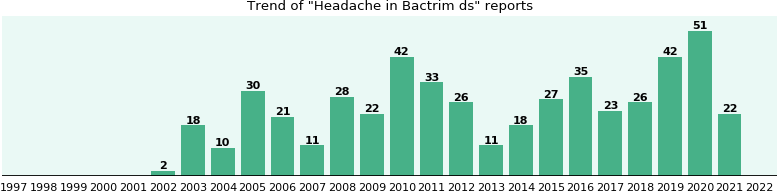Could Bactrim ds cause Headache?