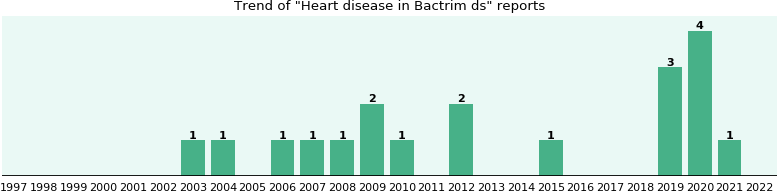 Could Bactrim ds cause Heart disease?