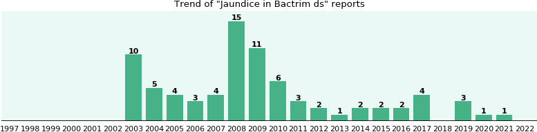 Could Bactrim ds cause Jaundice?