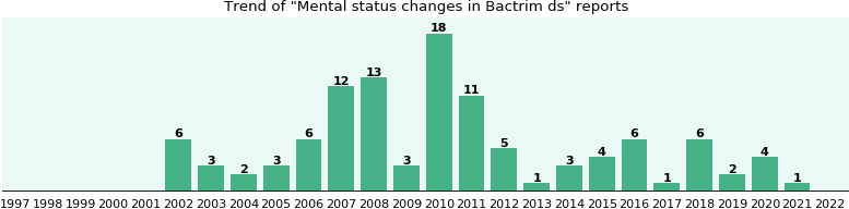 Could Bactrim ds cause Mental status changes?