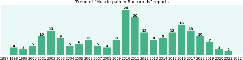 Could Bactrim ds cause Muscle pain?