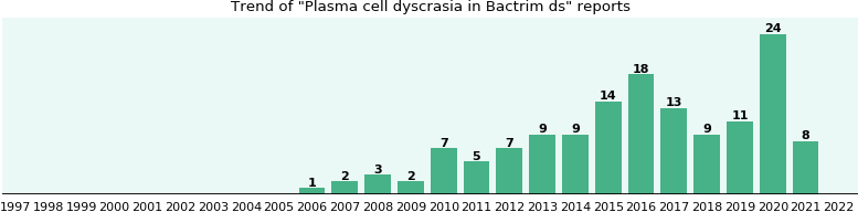 Could Bactrim ds cause Plasma cell dyscrasia?