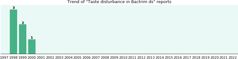 Could Bactrim ds cause Taste disturbance?