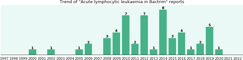 Could Bactrim cause Acute lymphocytic leukaemia?