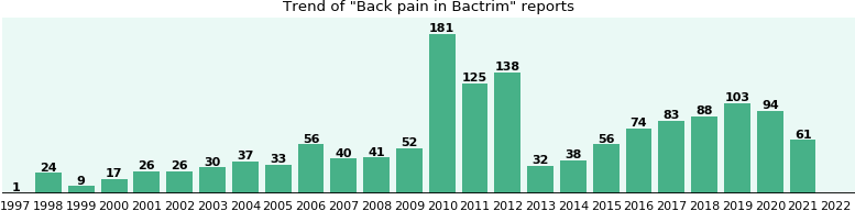 Could Bactrim cause Back pain?