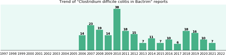 Could Bactrim cause Clostridium difficile colitis?