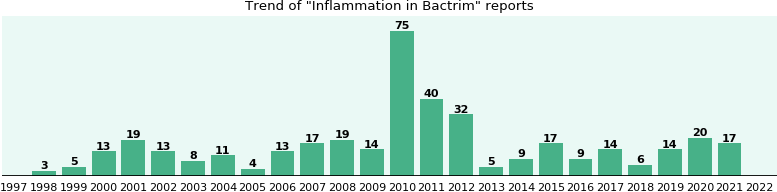 Could Bactrim cause Inflammation?
