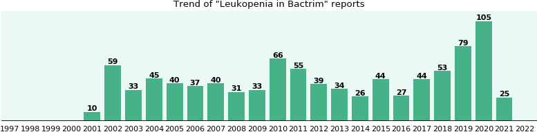 Leukopenia Bactrim