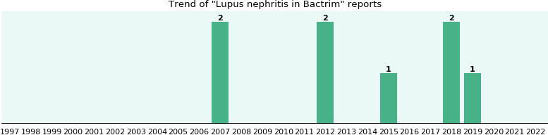 bactrim lupus and