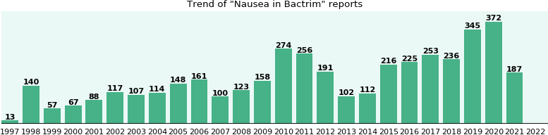 Could Bactrim cause Nausea?