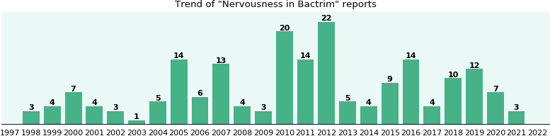 Could Bactrim cause Nervousness?