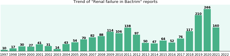 Could Bactrim cause Renal failure?