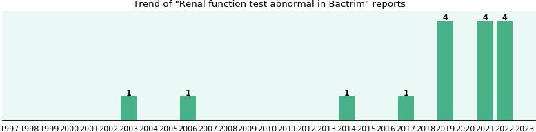 Function renal bactrim