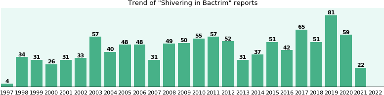 Could Bactrim cause Shivering?
