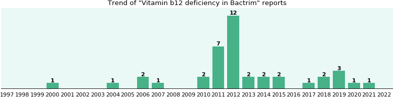 Could Bactrim cause Vitamin b12 deficiency?