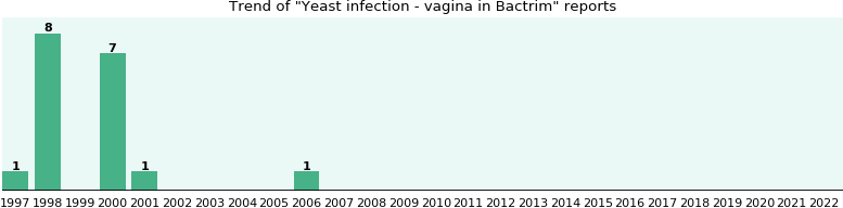 Could Bactrim cause Yeast infection - vagina?