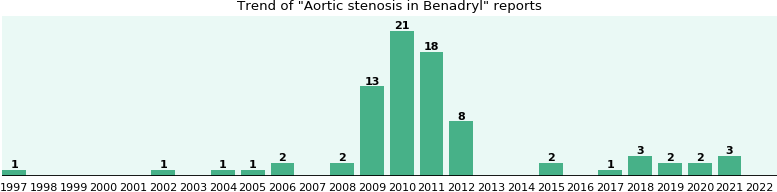 Could Benadryl cause Aortic stenosis?