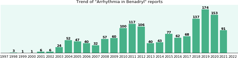 Could Benadryl cause Arrhythmia?