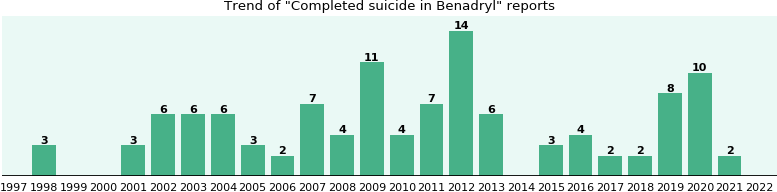 Could Benadryl cause Completed suicide?