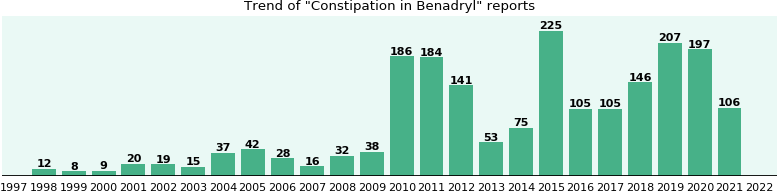 Could Benadryl cause Constipation?