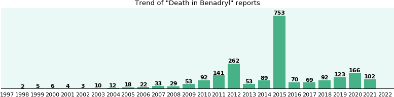 Could Benadryl cause Death?