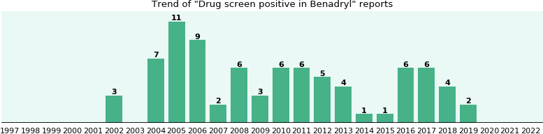 Could Benadryl cause Drug screen positive?
